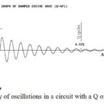 The 'Q' of a Tuned Circuit